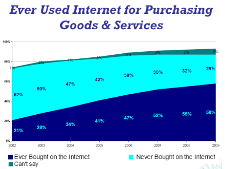 used-internet-for-buying